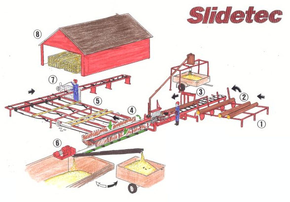 A drawing of a typical layout of a slidetec sawmill in south africa.